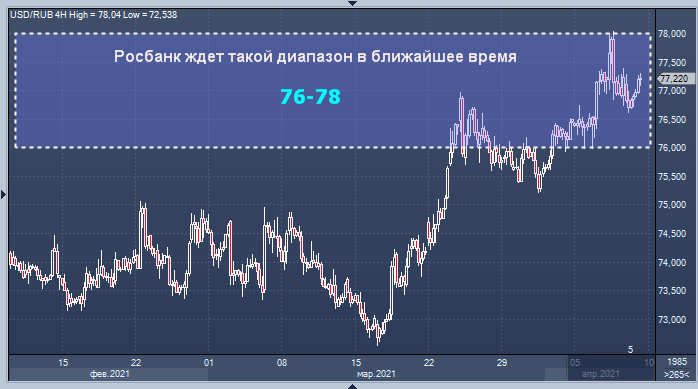 78 рублей за доллар - неоправданно высокая цена, ...