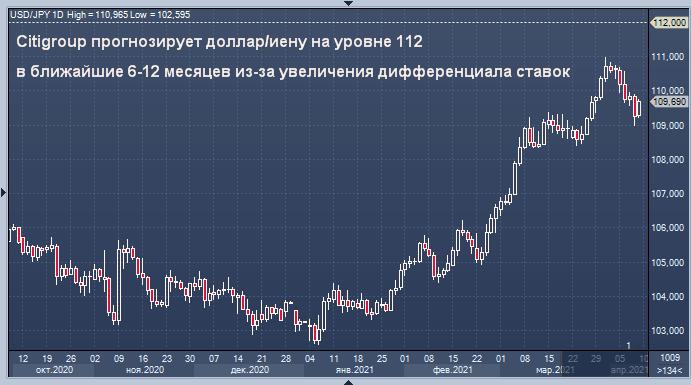 Citigroup прогнозирует доллар/иену на уровне 112