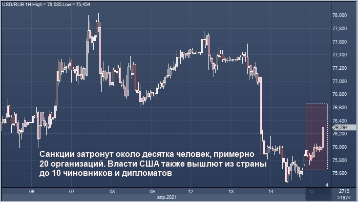 Рубль подешевел к доллару на слухах о санкциях