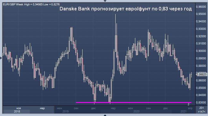 Danske Bank прогнозирует евро/фунт по 0,83 через год