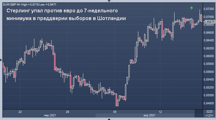 Стерлинг упал против евро до 7-недельного минимума в ...