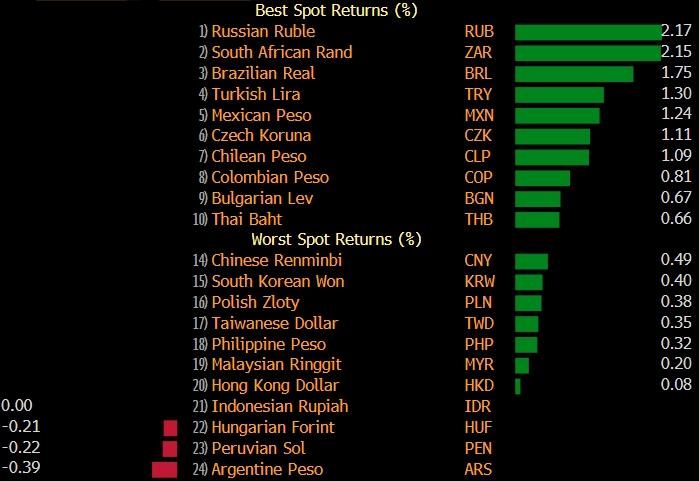Рубль по итогам недели невзирая на санкции лидер ...