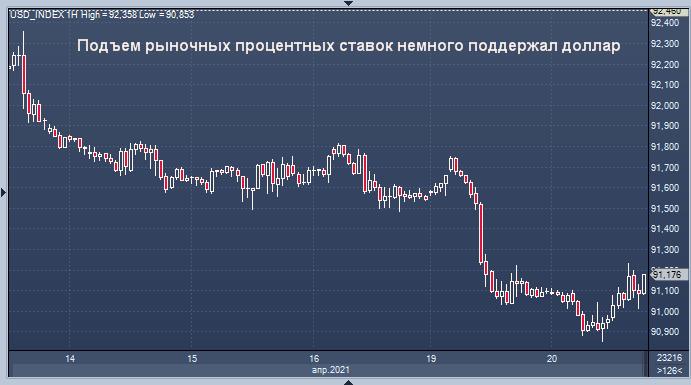 Доллар стабилизируется около семинедельного минимума