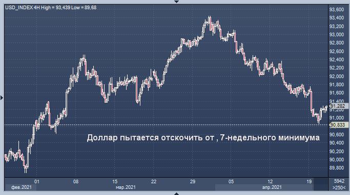 Доллар пытается восстановиться после падения до ...