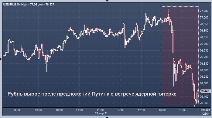 Курс рубля вырос после предложений Путина о встрече