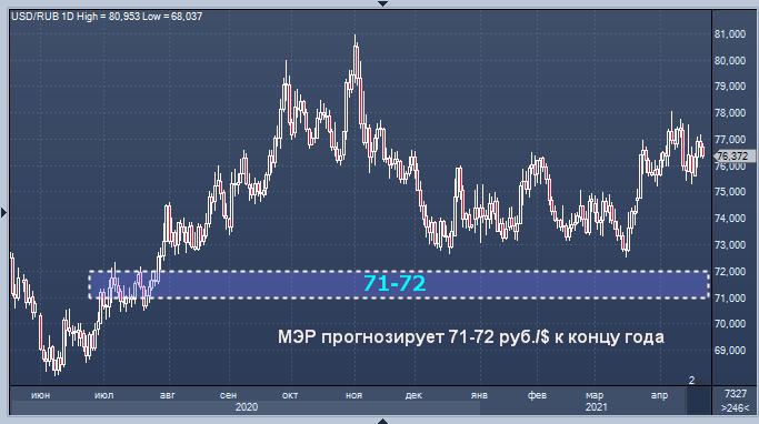 Текущий курс рубля занижен - Минэкономразвития