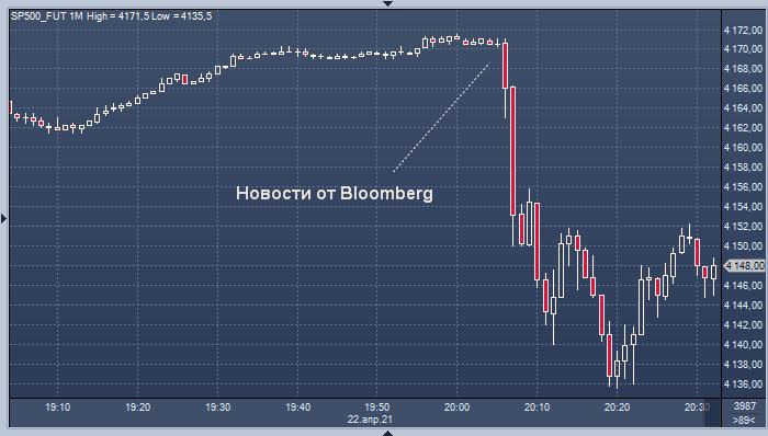 Рынок акций США резко снизился: Байден планирует ...