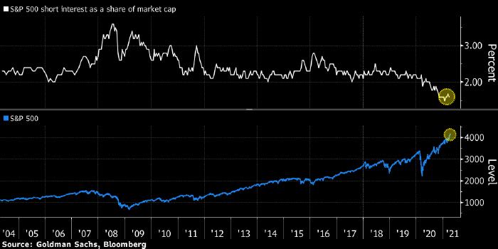Медведей на рынке акций почти не осталось