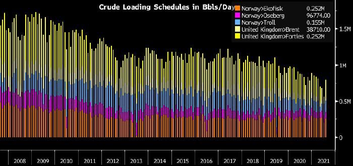 Bloomberg сообщил о медвежьем сигнале для рынка нефти