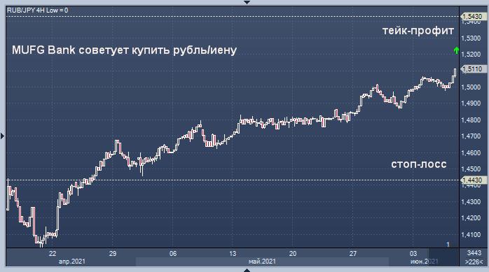 MUFG Bank советует купить рубль перед решением Банка ...