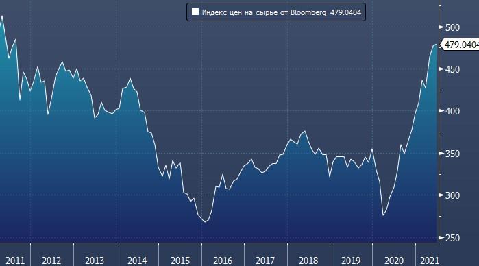 Trafigura: цены на сырье останутся высокими еще десять ...