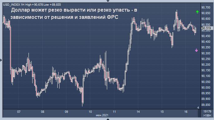 Курс доллара сегодня может очень резко измениться