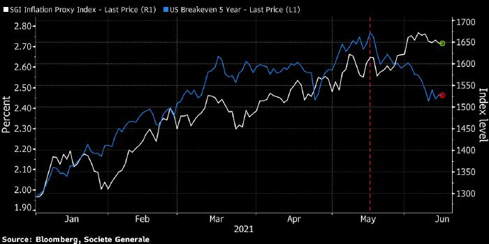 Пути акций и облигаций расходятся все сильнее
