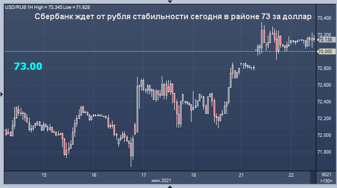 Сбербанк рассказал, что будет с курсом рубля сегодня