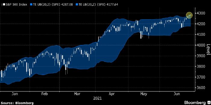 Рынок акций США формирует сигналы на продажу