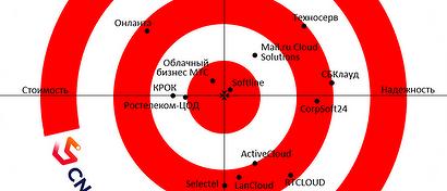 В рейтинге IaaS Enterprise 2021 сменился лидер. Свежие данные от Market.CNews