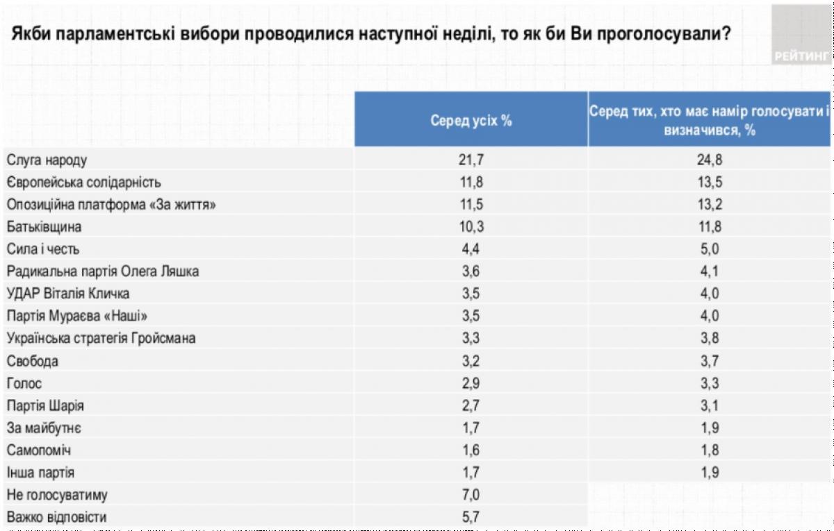 Эксперт об опросе Рейтинга: поддержка 'Слуги народа' и 'УДАРа' выросла, ЕС и ОПЗЖ – упала