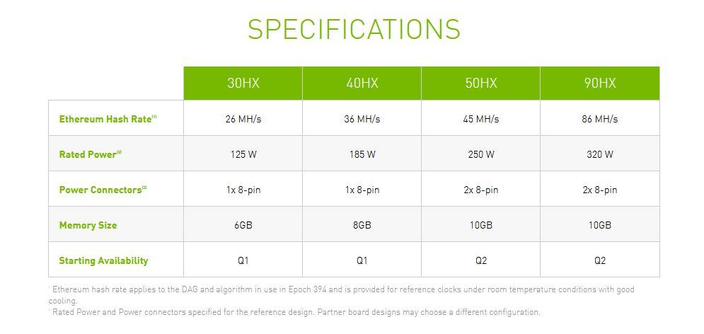 NVIDIA выпускает специализированную линейку устройств CMP для майнеров