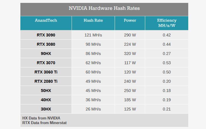 Есть ли смысл в переходе на NVIDIA CMP (Cryptocurrency Mining Processor)?