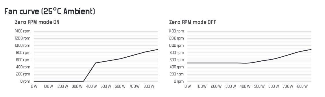 Обзор блока питания Fractal Design Ion+ Platinum 860 Вт