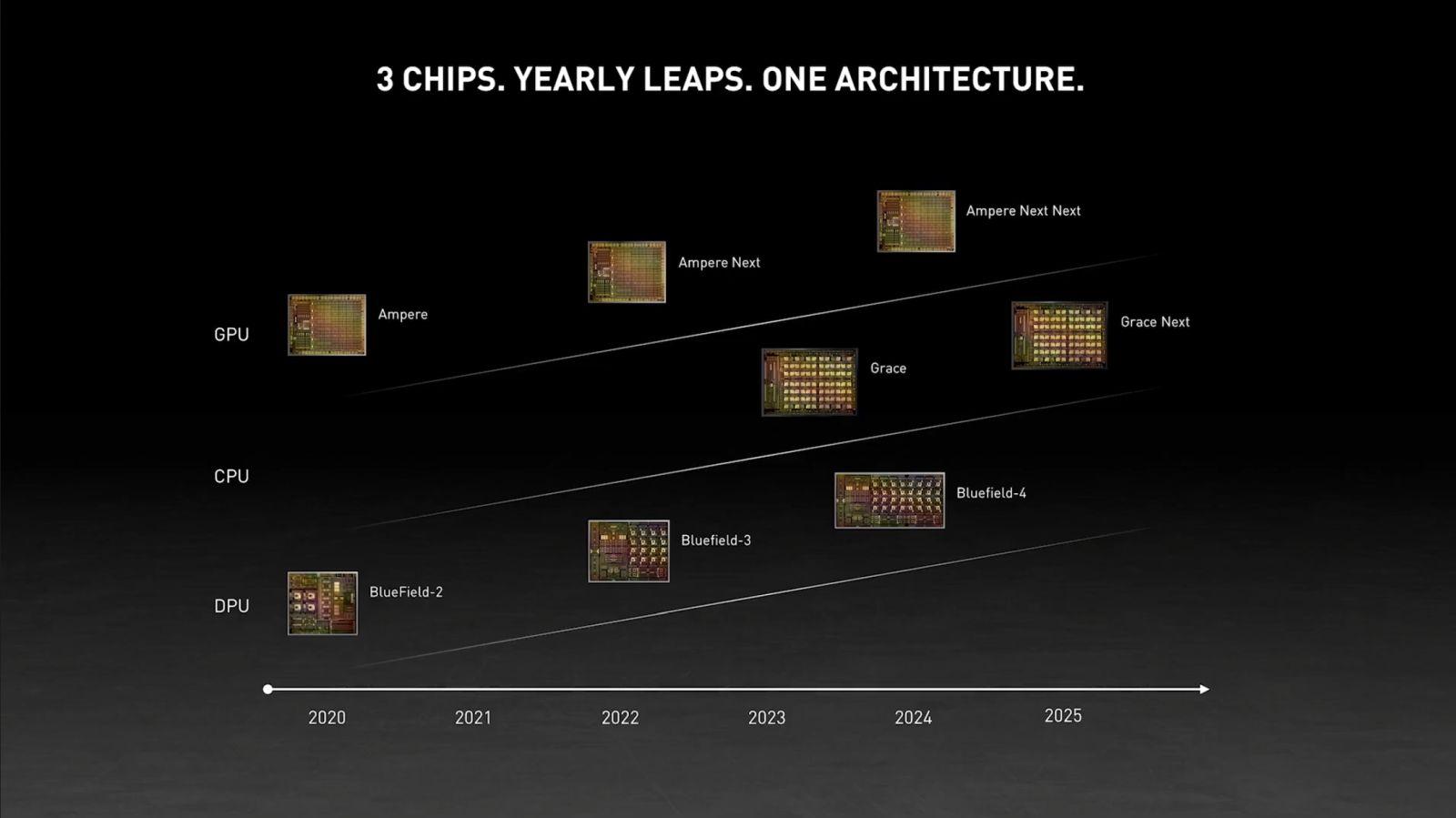 NVIDIA рассказала о видеокартах, которые выйдут до 2024 года