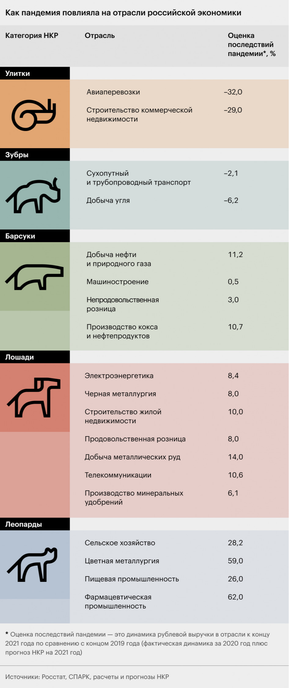 Какие «леопарды» заработали в России на пандемии больше всех. Инфографика