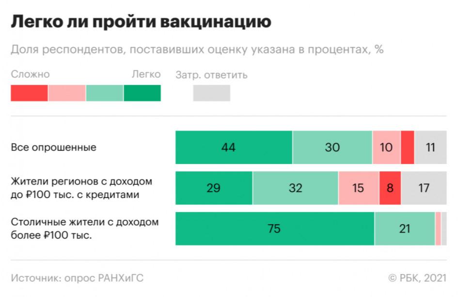 Как эксперты оценили отношение россиян к вакцинации от COVID. Инфографика