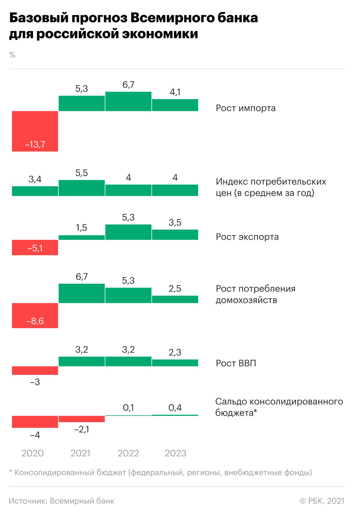 Какой ВВП и цены предсказал Всемирный банк для России. Инфографика
