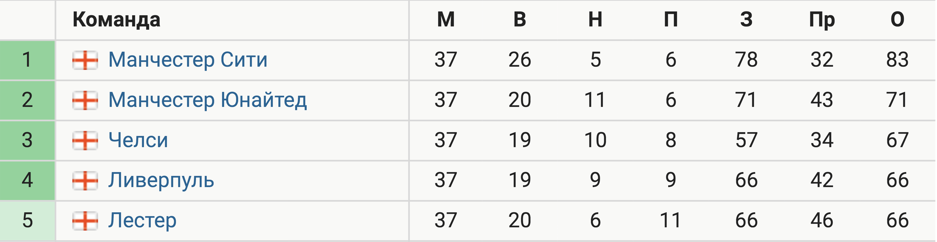 «Ливерпуль» поднялся в топ-4 за тур до конца, опередив «Лестер» по разнице голов