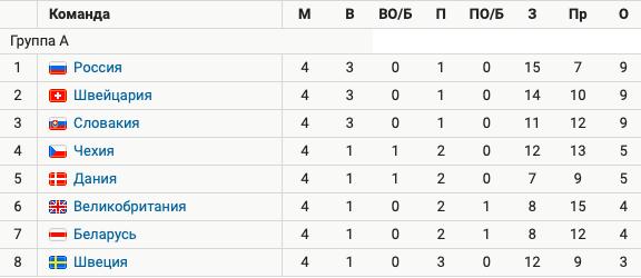 Швеция – последняя в группе после 4 туров из 7