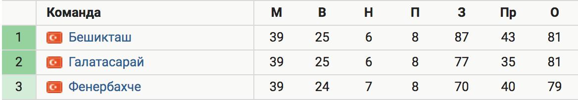Три клуба претендуют на чемпионство в Турции за тур до конца