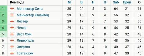 «Ливерпуль» поднялся на 6-е место в АПЛ, но уступает трем командам по потерянным очкам. До топ-4 – 5 очков