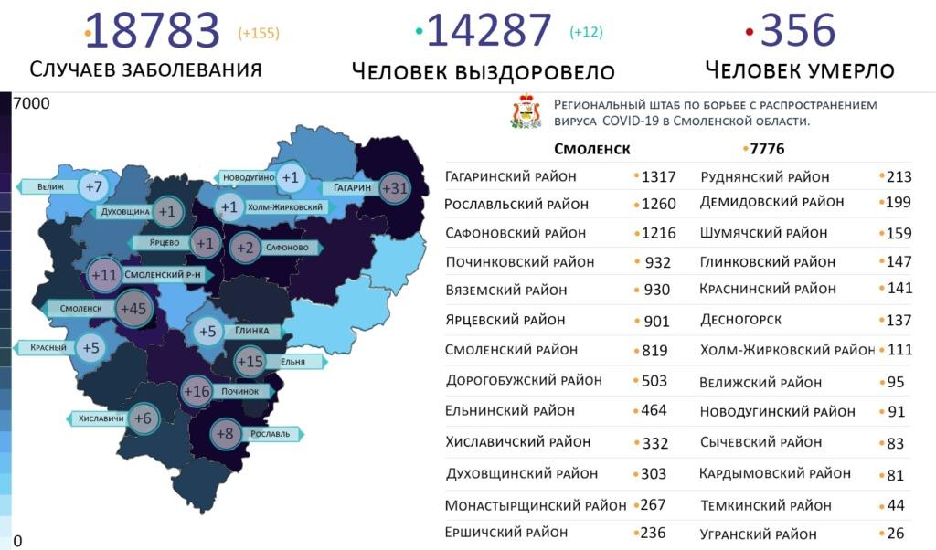 Новые случаи коронавируса выявлены на 15 территориях Смоленской области