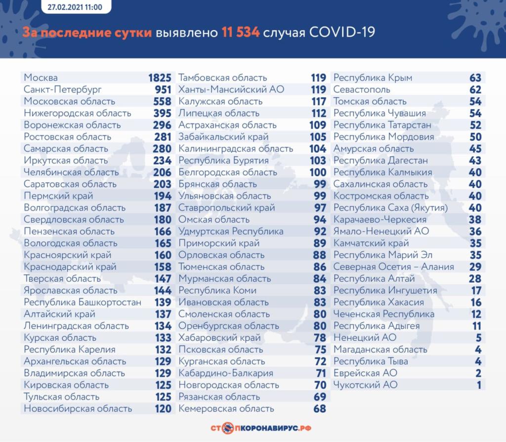 Стало известно число выявленных случаев COVID-19 в России на 27 февраля