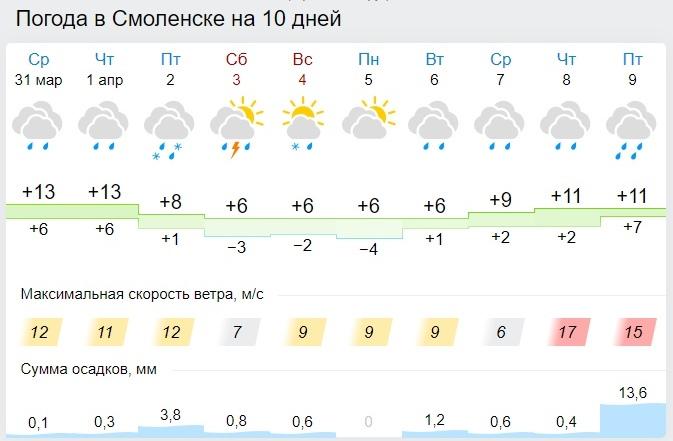 Дождик продолжит прибивать пыль в Смоленске 1 апреля