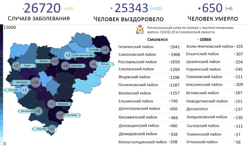 Самые зараженные коронавирусом районы Смоленской области на 7 марта