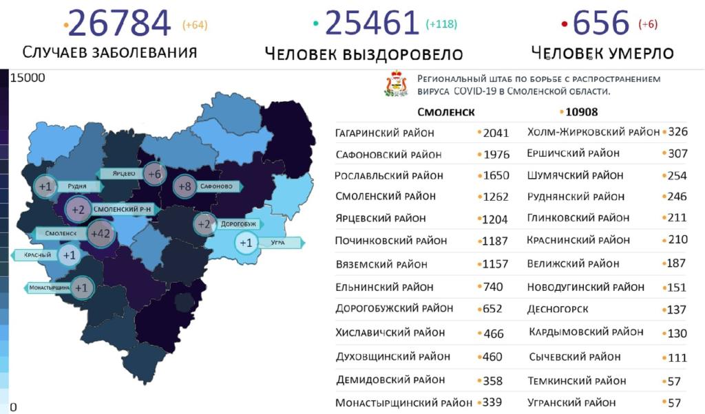 Новые случаи коронавируса выявили на 9 территориях Смоленской области 8 марта