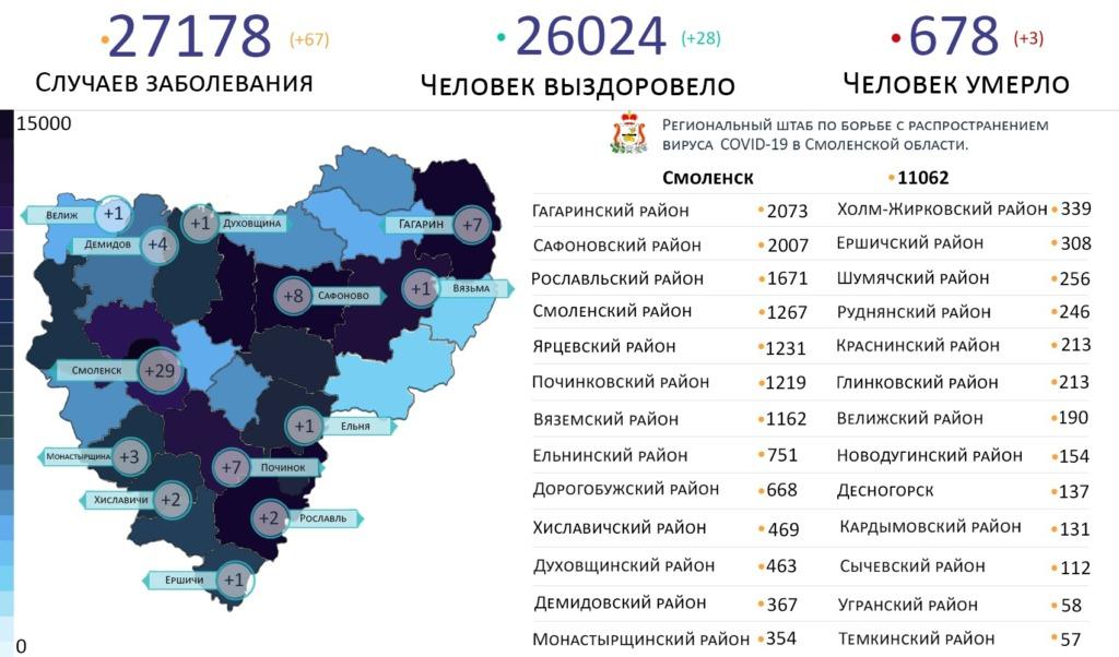 На каких территориях Смоленской области выявили новые случаи коронавируса на 14 марта