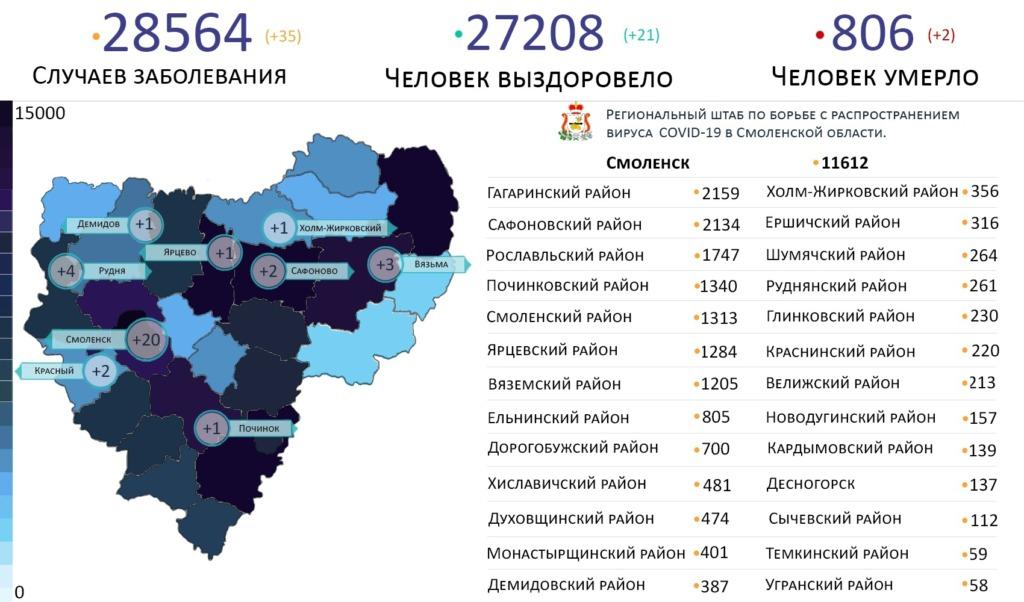 Топ-3 самых зараженных коронавирусом районов Смоленской области на 12 апреля