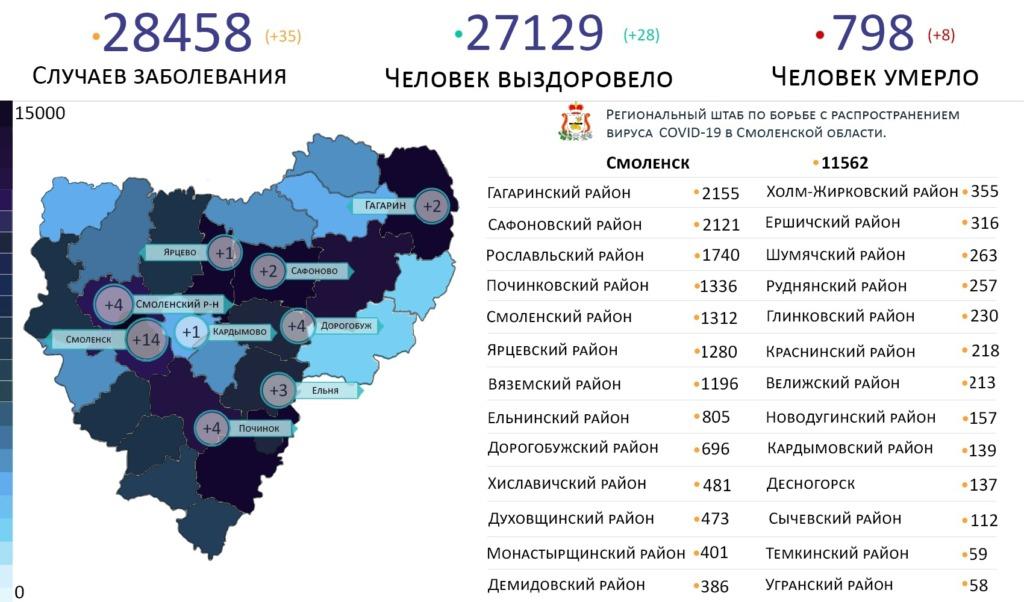 Топ-3 самых зараженных коронавирусом районов Смоленской области