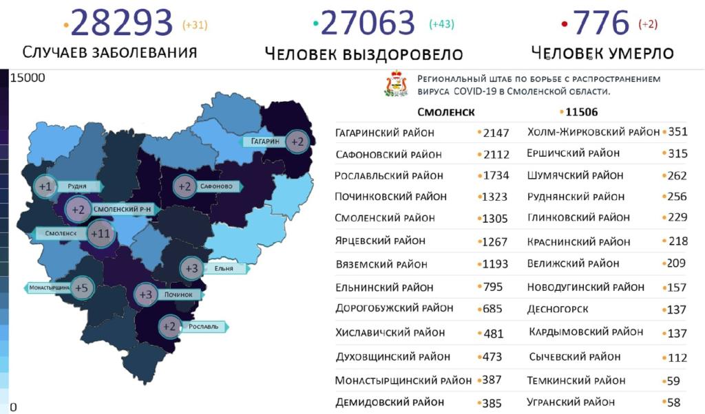 Новые случаи коронавируса выявили на 9 территориях Смоленской области 4 апреля