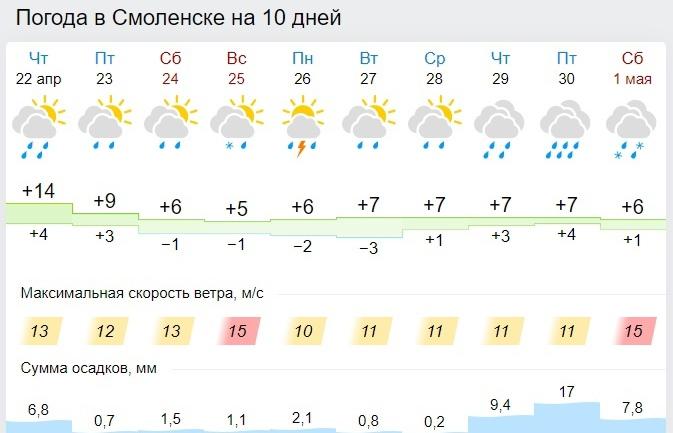 Какой будет погода в пятницу и на выходных в Смоленской области