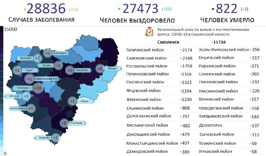 Новые случаи коронавируса выявили в 13 районах Смоленской области