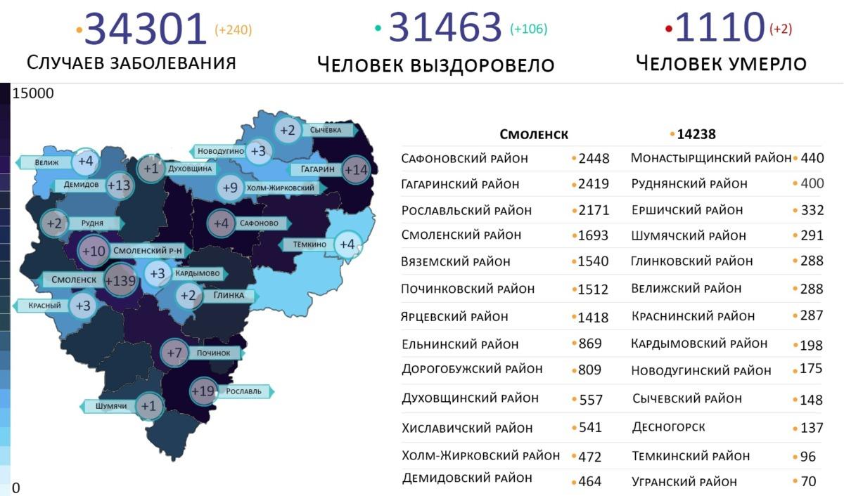 Новые случаи коронавируса выявили в 18 районах Смоленской области на 29 июня