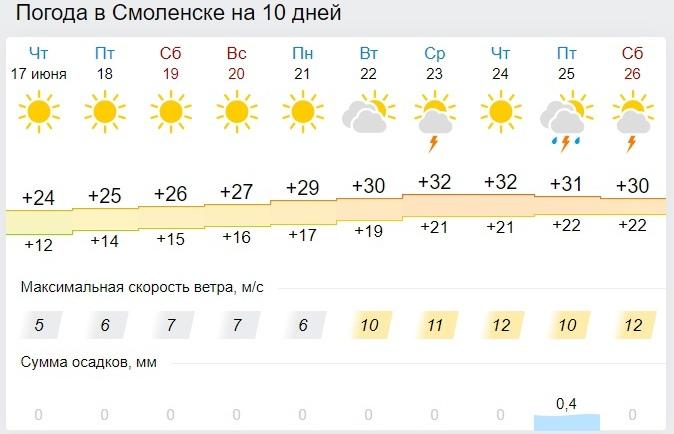 Какой будет погода в пятницу и выходные в Смоленской области